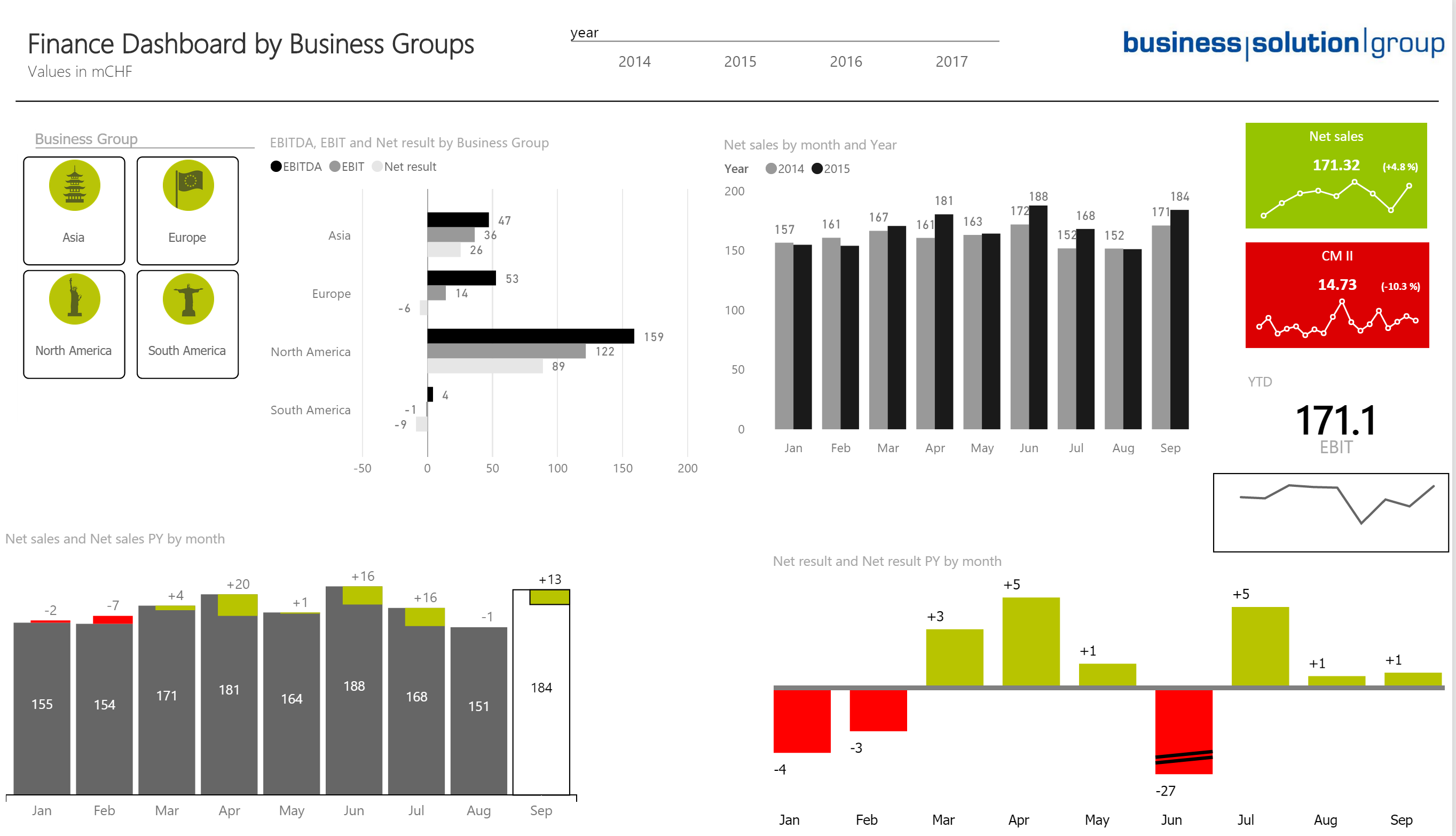 Power BI Custom Visual IBCS – Live Demo