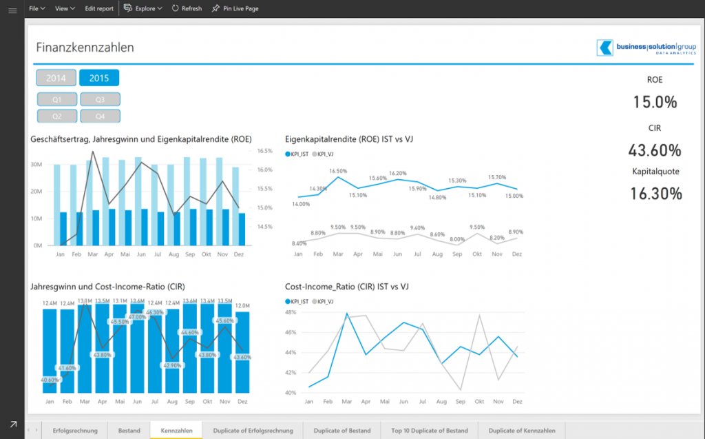 Power BI IBCS®(Hichert) Charts